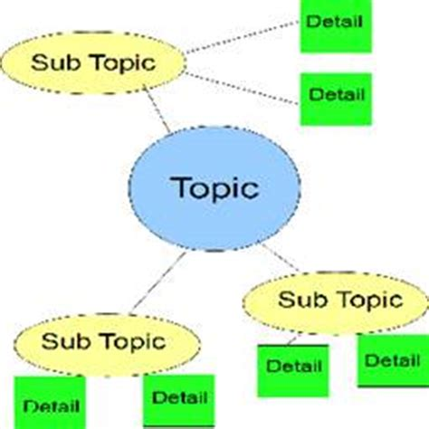 Outline of a process analysis essay
